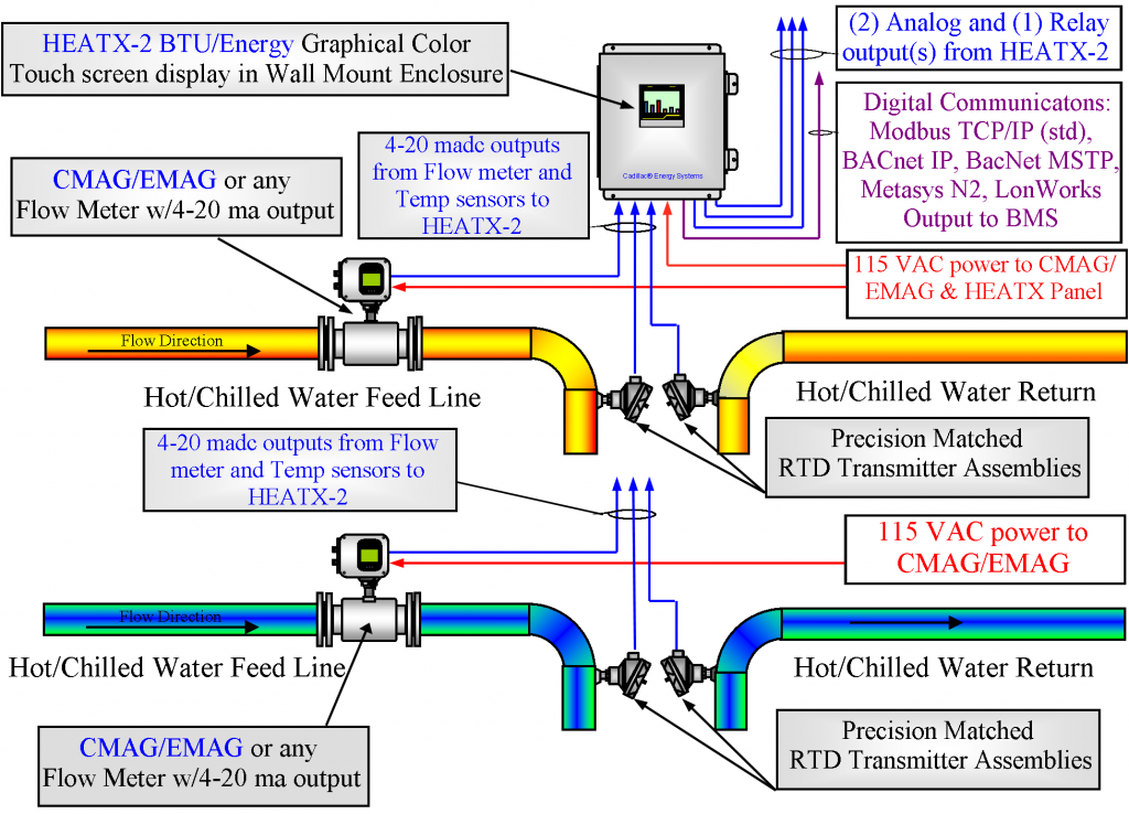 Hqdefault also Modgrid Nov moreover Lke C additionally Dt Three Phase Four Wire Mechanical Meter likewise Sensor De Corriente A De Efecto Hall Acs Arduino Y Pic D Nq Np Mlv F. on energy meter connection diagram