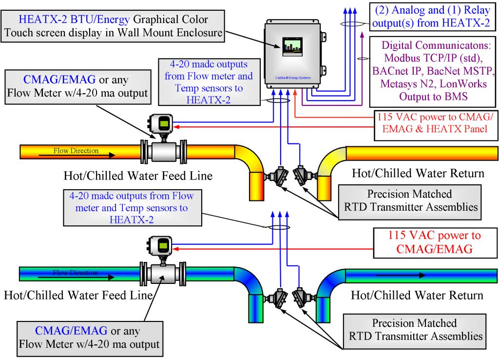 Cadillac Heatx 2 Btu Energy Meter